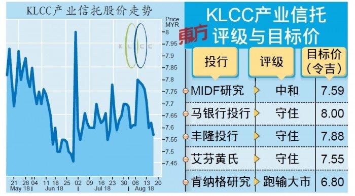 業績表現無大驚喜 KLCC產託先漲後跌