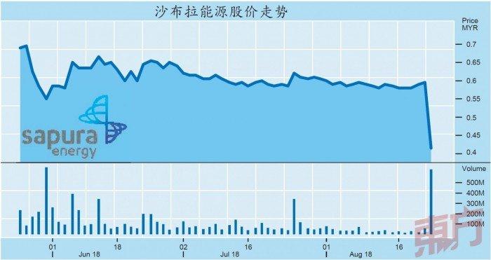 發附加股優先股籌40億 沙布拉能源股價暴跌30%