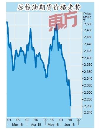棕油期貨失守2300 2年新低