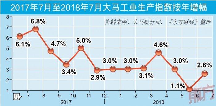 製造電力帶動 7月IPI增2.6% 超預期