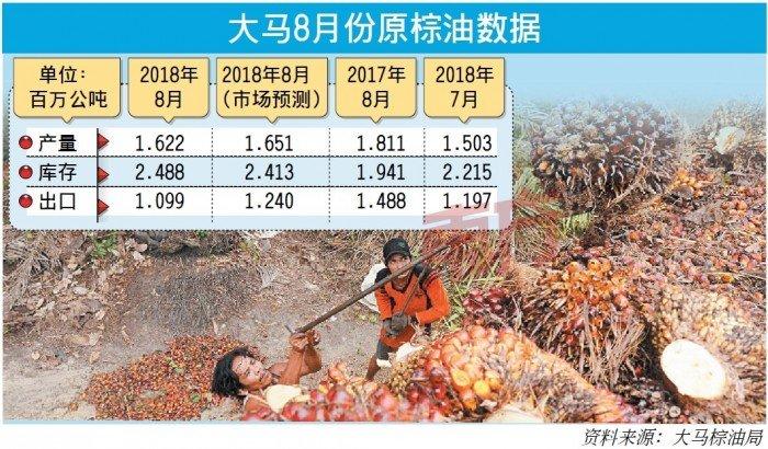 8月產量增出口減 棕油庫存7個月新高