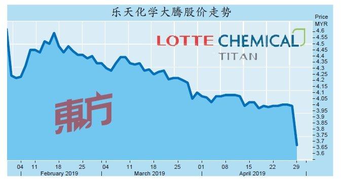 首季淨利狂跌77% 樂天大騰股價重摔