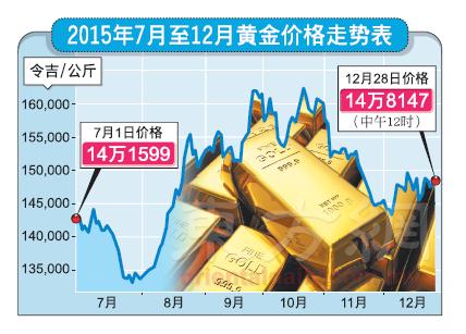 投资黄金保值 民眾宜量力而为