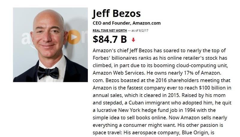 ,53岁的贝佐斯(Jeff Bezos)身价在7月27日一度高达905亿美元,超越微软(Microsoft)创办人比尔盖茨(Bill Gates)的900亿美元,一步登上全球首富地位。但随著亚马逊股价下跌,贝佐斯在同天之内又把宝座让回比尔盖茨。