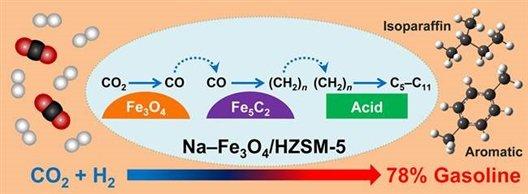二氧化碳加氢「变」汽油。