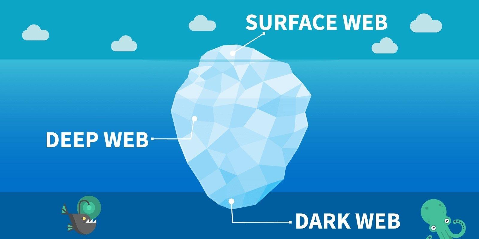 互联网是巨大的,我们日常访问的其实只是冰山上的部分,但在冰山之下藏著不比互联网小的深层网络(Deep Web)和黑暗网络(Dark Web)。冯宗福分享,黑网是一个很可怕的世界,很多人都会在这里进行不道德的交易,包括买卖人类器官、名人艳照等等。