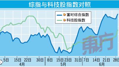 中美贸易谈判现转机,带动综指和科技股。